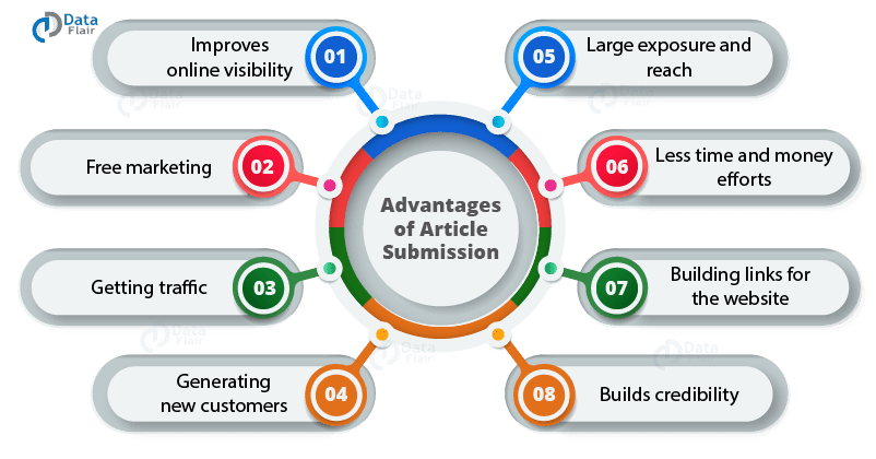 Advantages-of-article-submission-sites-with-instant-approval