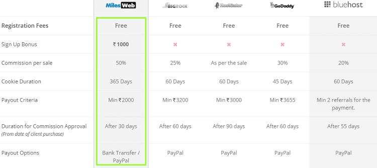 milesweb-affiliate-program