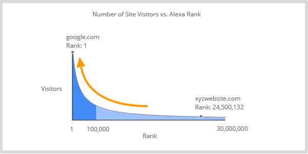 Alexa_rank_importance