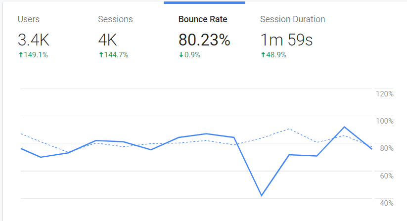 bounce rate website loading time